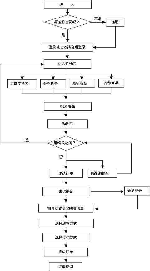 电子商务小包单���^�_电子商务的基本流程是什么?