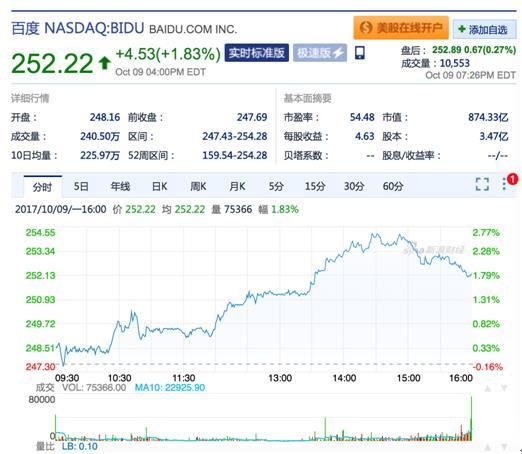 百度股价达252.22美元超历史最高点 千亿市值近在咫尺
