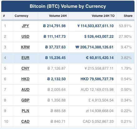 比特币稳站3万 人民币交易国际市场份额却跌至1.79%